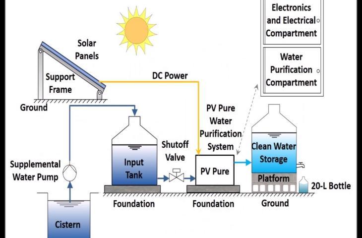 Acqua purificata grazie all'energia solare