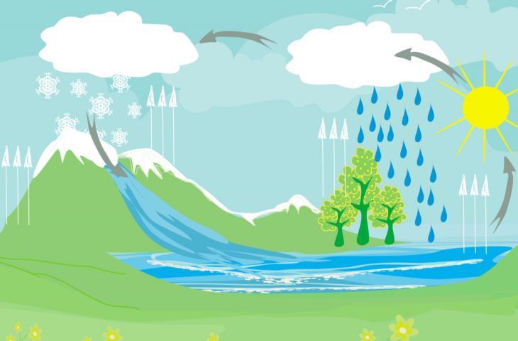 Il ciclo dell'acqua è da rifare causa cambiamenti climatici – In a Bottle