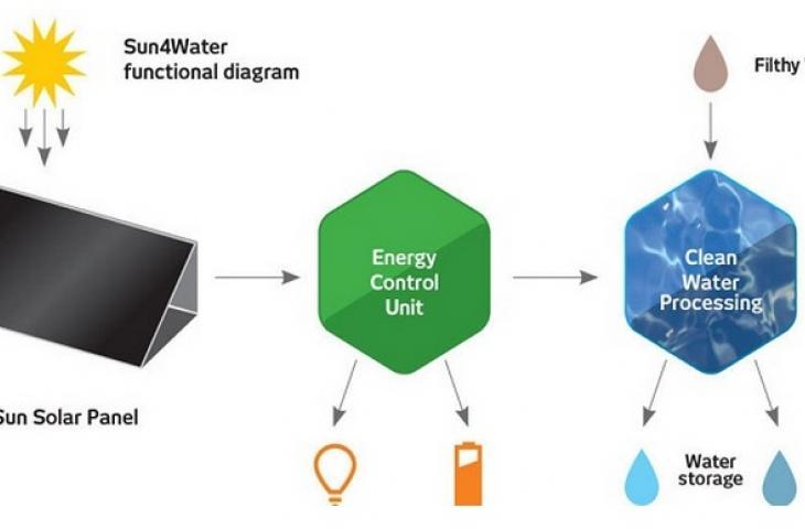 Acqua pulita con energia solare
