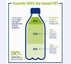 Bottiglie di origine bio: Danone e Nestlé Waters insieme per crearle